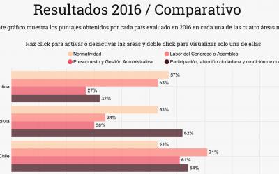 Índice Latinoamericano de Transparencia Legislativa
