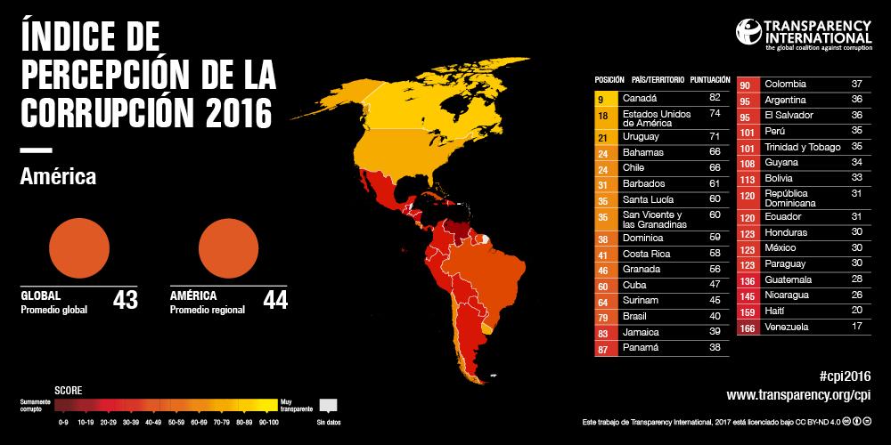 Resultados 2016 del Índice de la Percepción de la Corrupción (CPI)